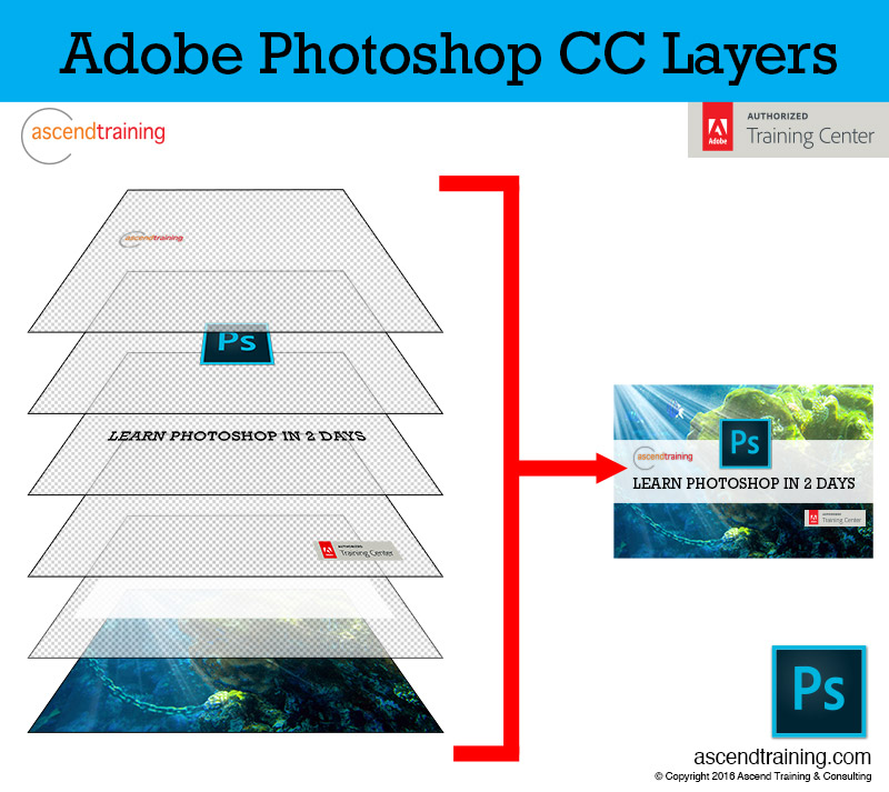 Mastering Photoshop Layers Tutorial