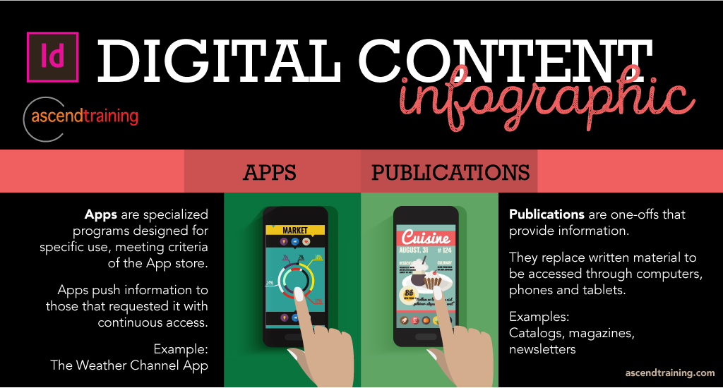 Indesign Web Apps, Magazines & PDF's Infographic